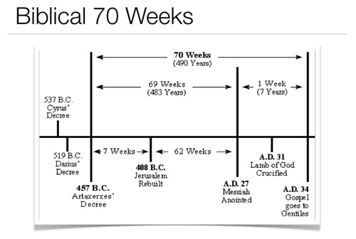 Biblical 70 weeks. Everything fits perfectly with no gaps