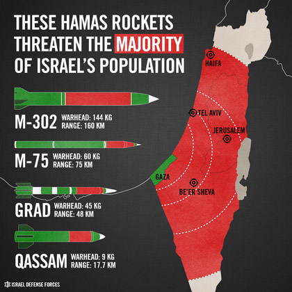 Hamas rockets that threaten Israeli civilian populations.
